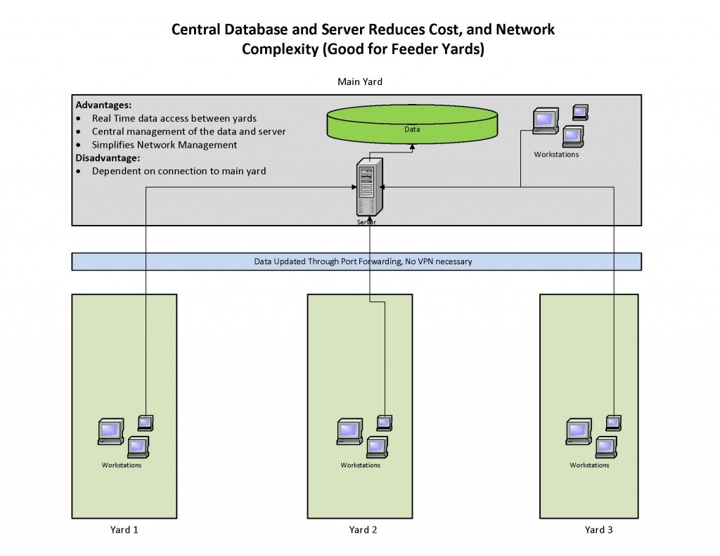 Central Database and Server Reduces Cost, and Network Complexity