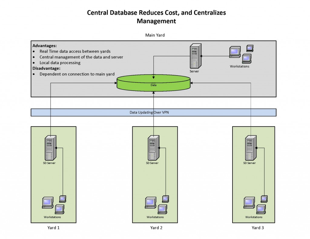 Central Database Reduces Cost, and Centralizes Management