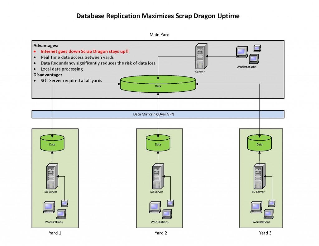 Database Replication Maximizes Scrap Dragon Uptime